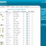 Rotary International District 1220 Membership Database
